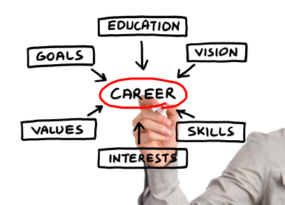 Defining your career is a big step.
